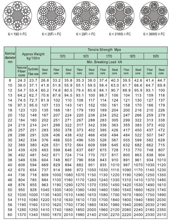 PETROLEUM WIRE ROPE 6*19/6*25 - TIANJIN TOYO LIFT MACHINE MFG. CO,.LTD